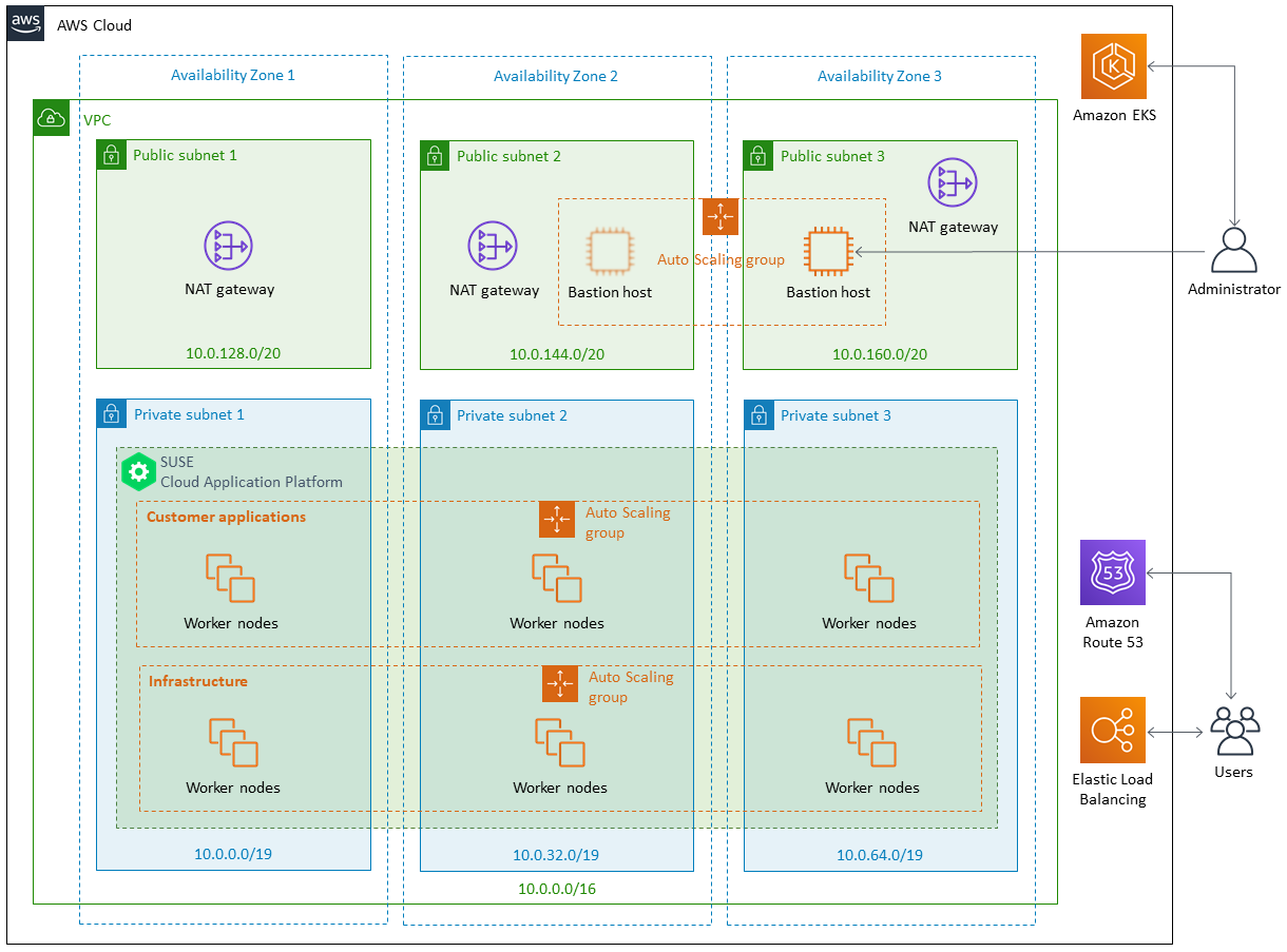 Quick Start architecture for SUSE Cloud Application Platform on AWS