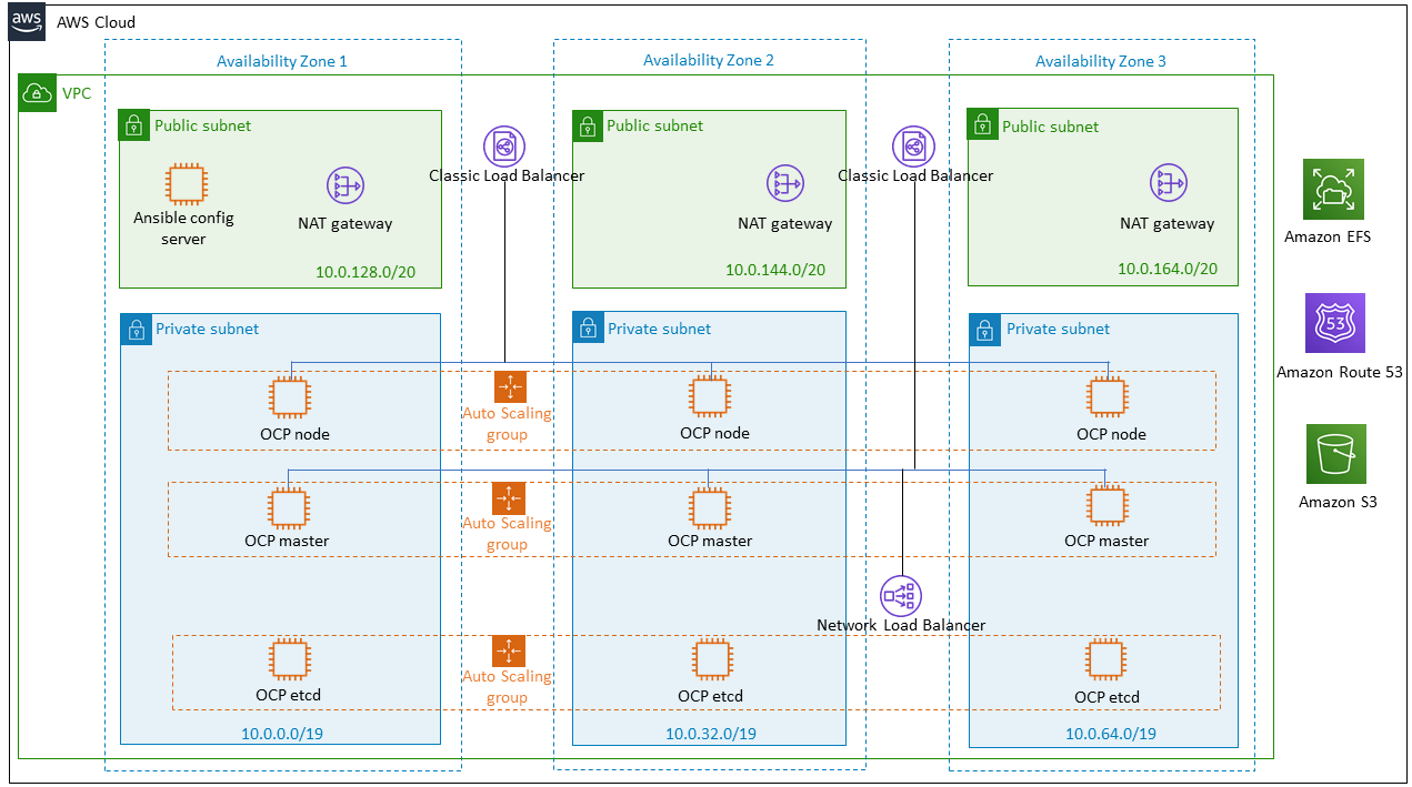 Quick Start architecture for IBM Cloud Pak for Data on AWS
