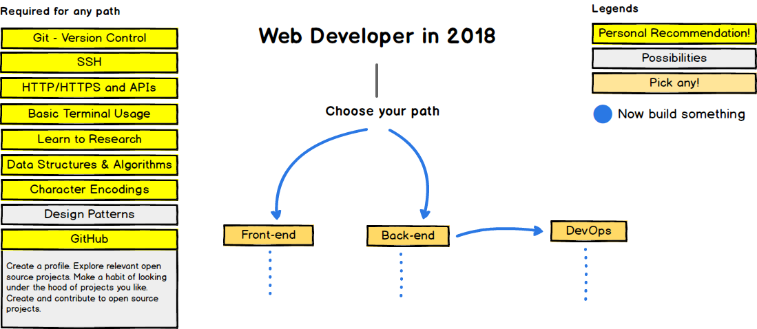 GitHub Kamranahmedsedeveloperroadmap Roadmap To Becoming A Web - Learning roadmap template
