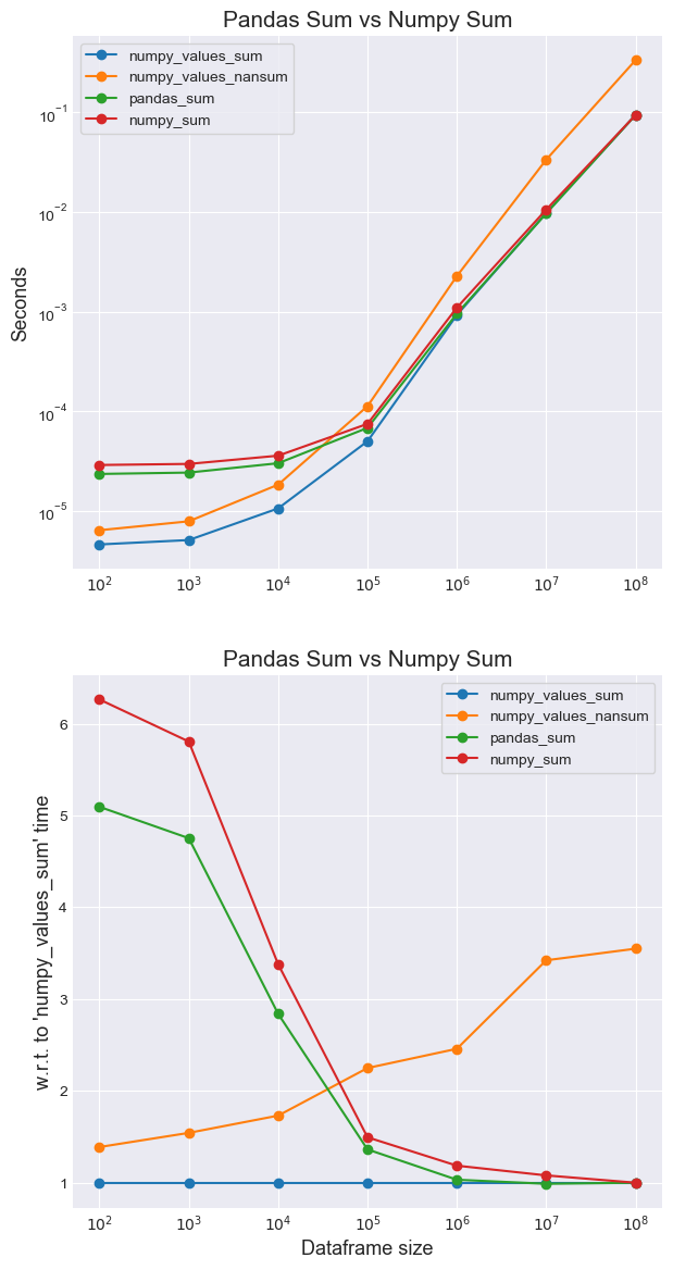 GitHub - mm-mansour/Fast-Pandas: Benchmark for different