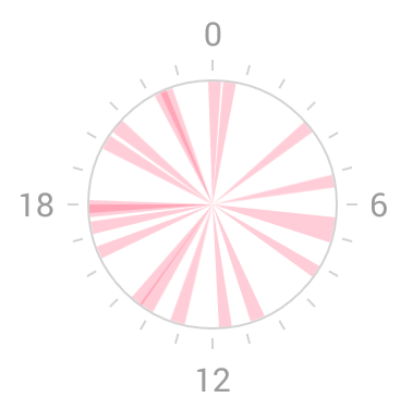 Clock Pie Chart