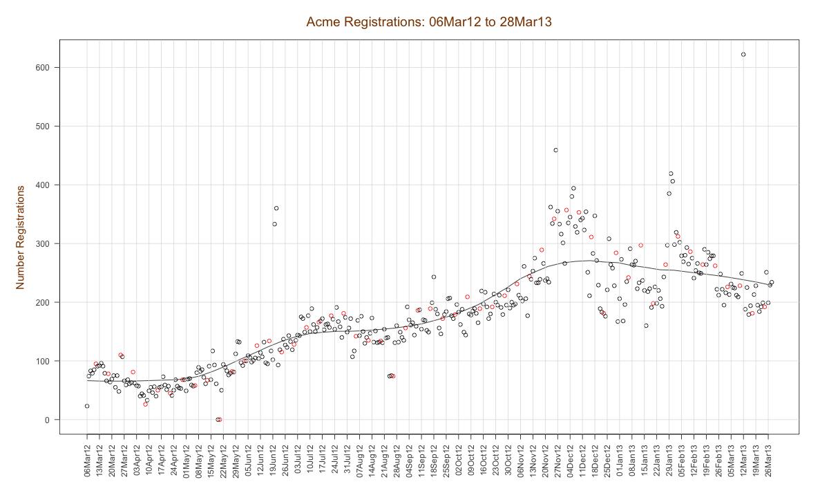 """registrations graph"""