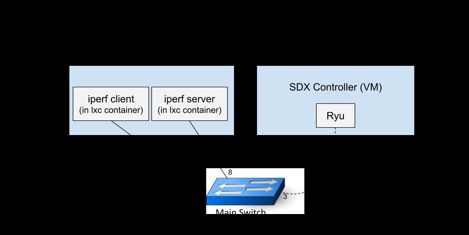 Perf Testing Configuration