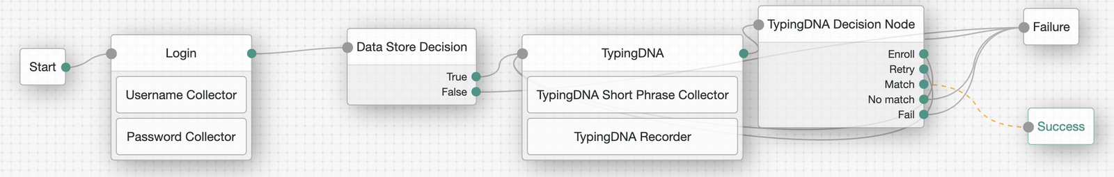 A sample Username and Password Authentication Tree in ForgeRock, integrated with the TypingDNA Nodes.