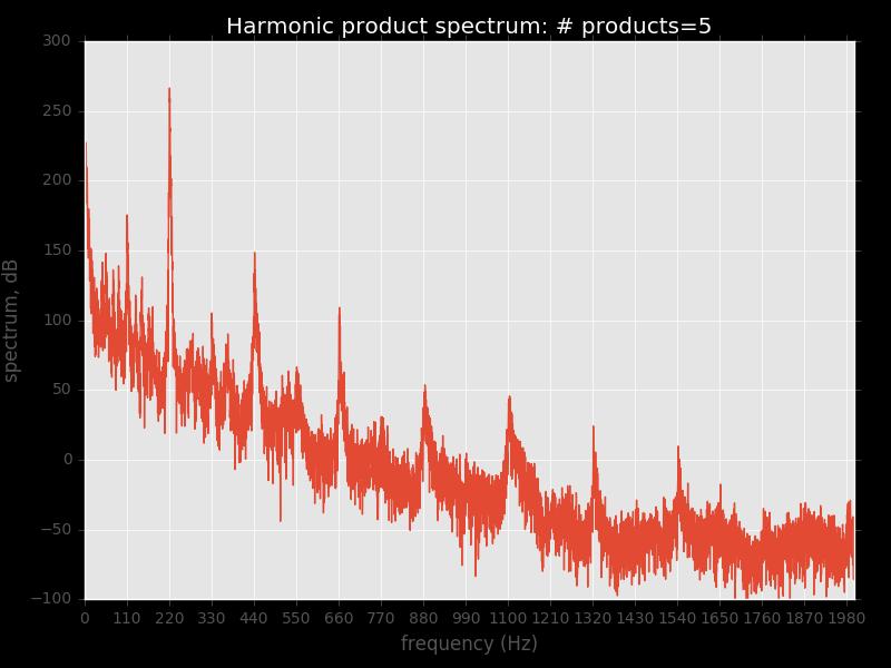 0 to 2000 Hz, full data