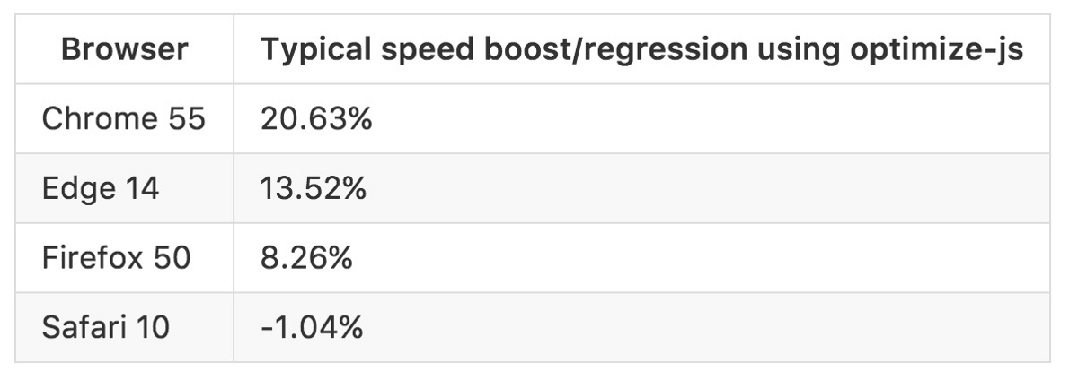 speed-boost-using-optimize-js