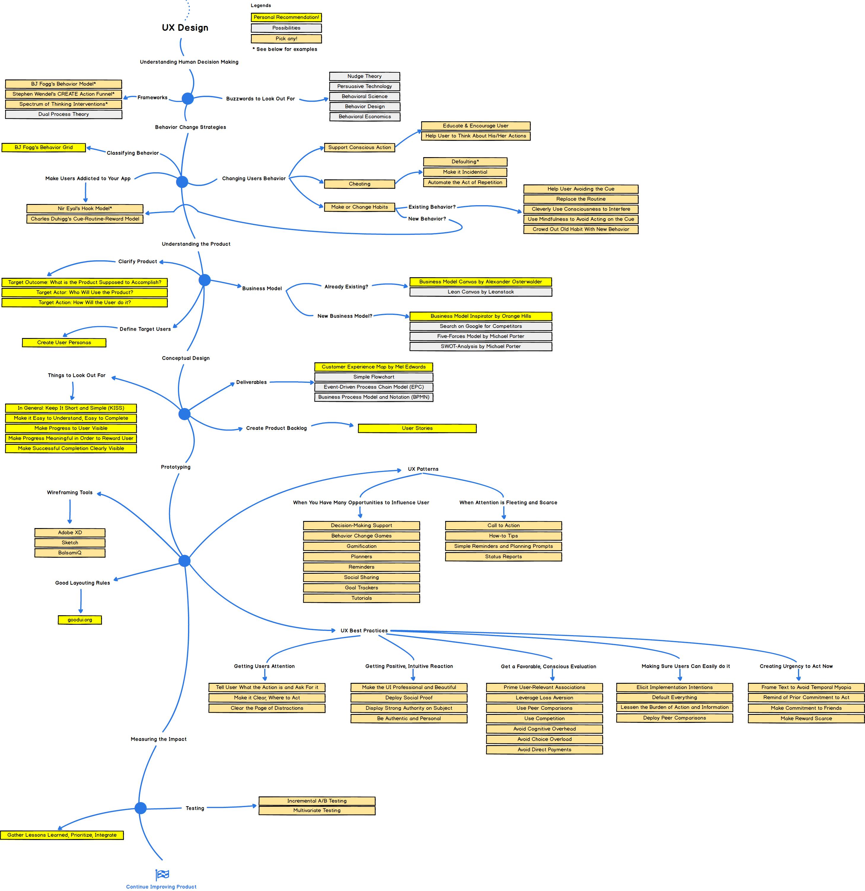 UX Researcher Roadmap