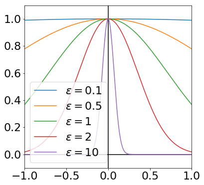 Wikipedia Image of RBFs