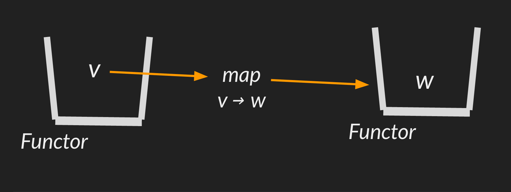 diagram-functor