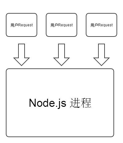 nodejs请求模型