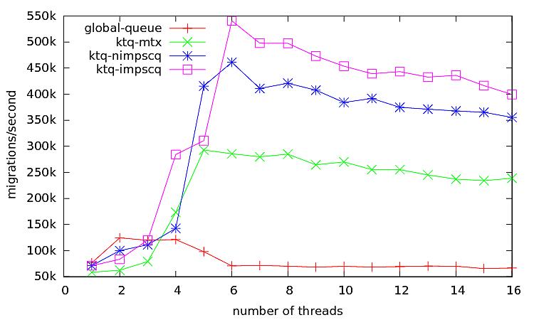 Figure 7: Result for Scheduler #2
