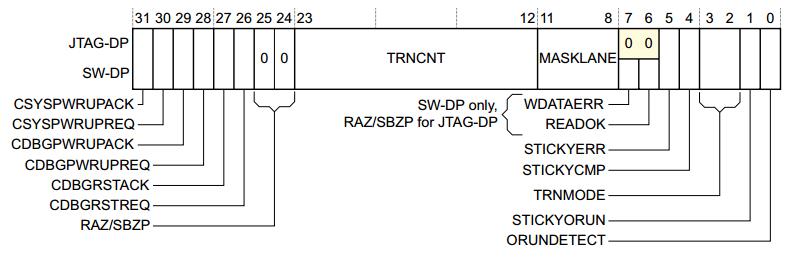 CTRL/STAT