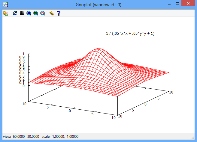 GitHub - AwokeKnowing/GnuplotCSharp: Make gnuplot graphs with C#