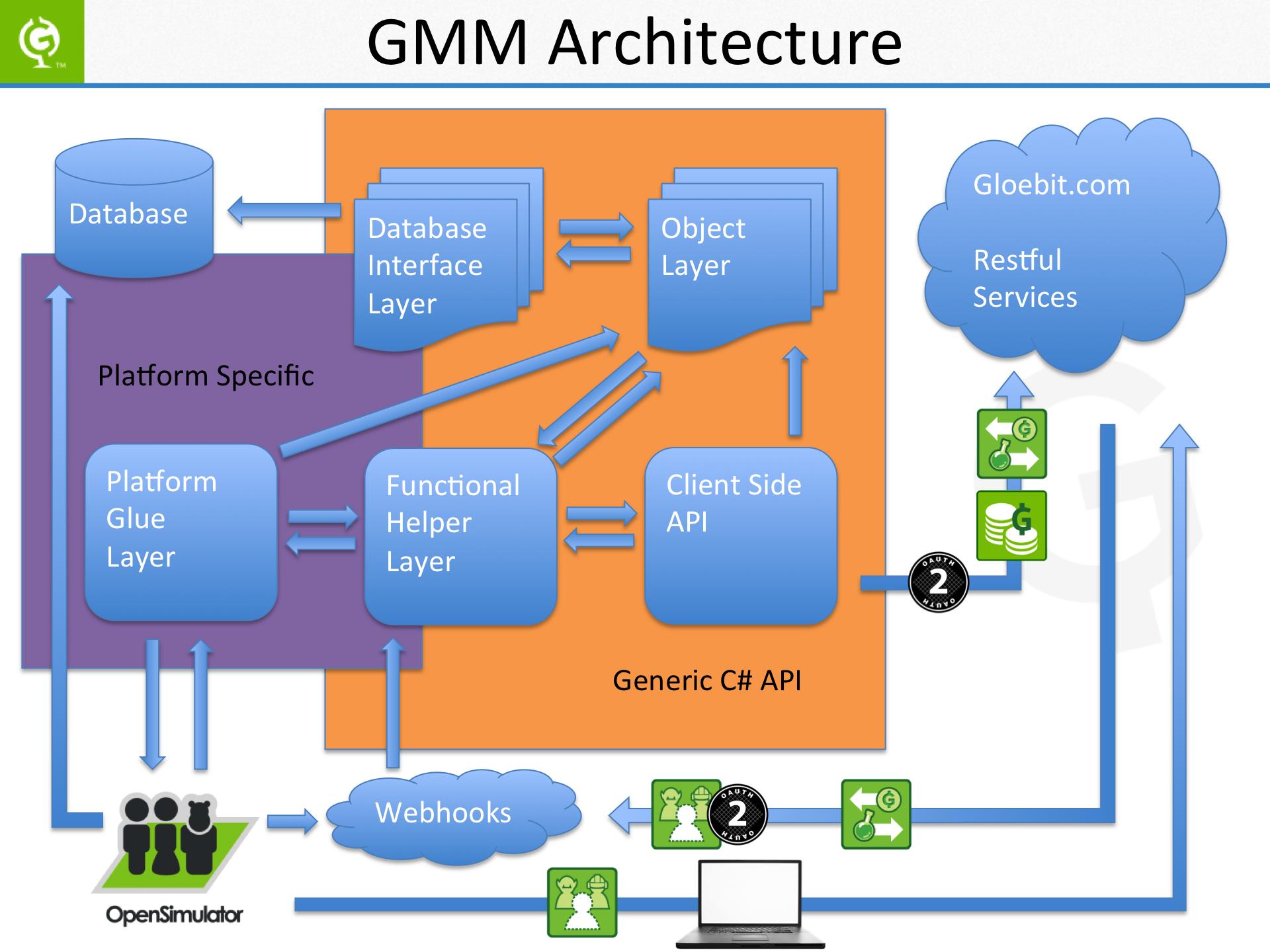 GMM Architecture Slide