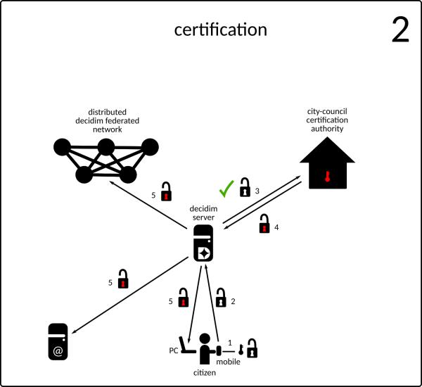 Verificación de clave pública