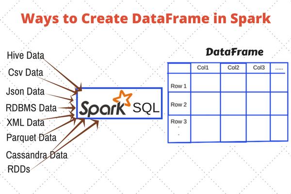 Understanding DataFrames · awantik/pyspark-tutorial Wiki ...