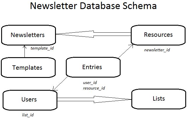 newsletter database schema