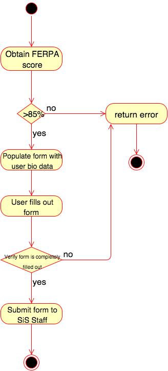 Activity diagram for form submission essxpdcs4320 ateam wiki github activity diagram ccuart Images
