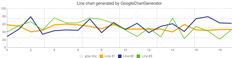 Line chart generated by GoogleChartGenerator