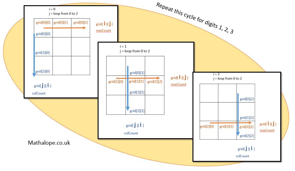 Udacity – Intro to Computer Science – Python – Sudoku