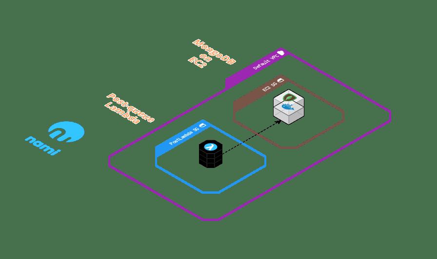 Security Diagram