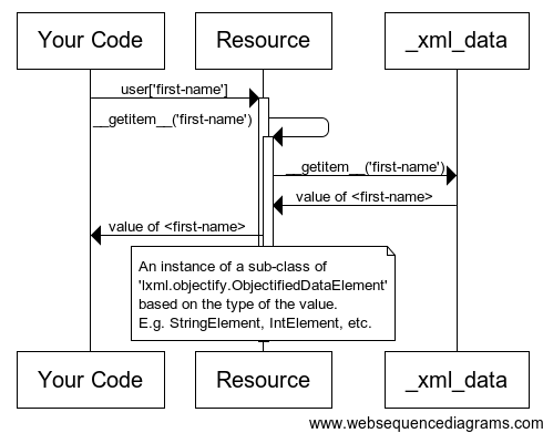 3 accessing xml fields and attributes juniperpy space platform please note that your code will be getting back the value of the xml sub element represented using an instance of a sub class of lxmlobjectify ccuart Images
