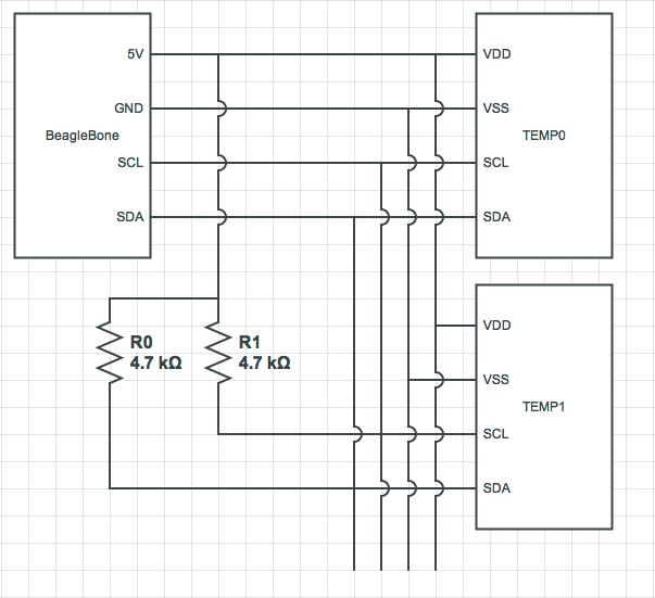 GitHub - lukesteensen/telemetry: Software for a BeagleBone