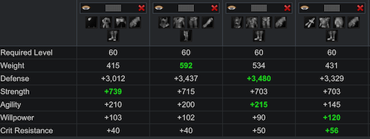 Level 60 - 70 gear stats