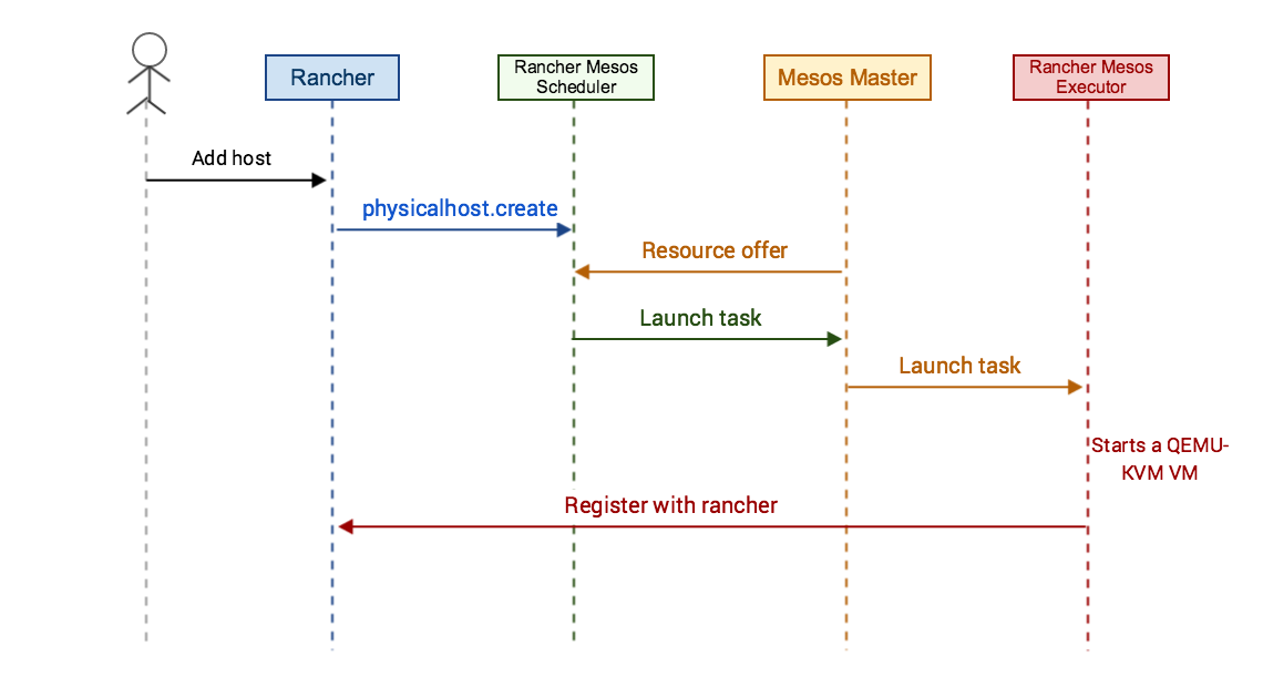 Rancher Mesos Framework Diagram