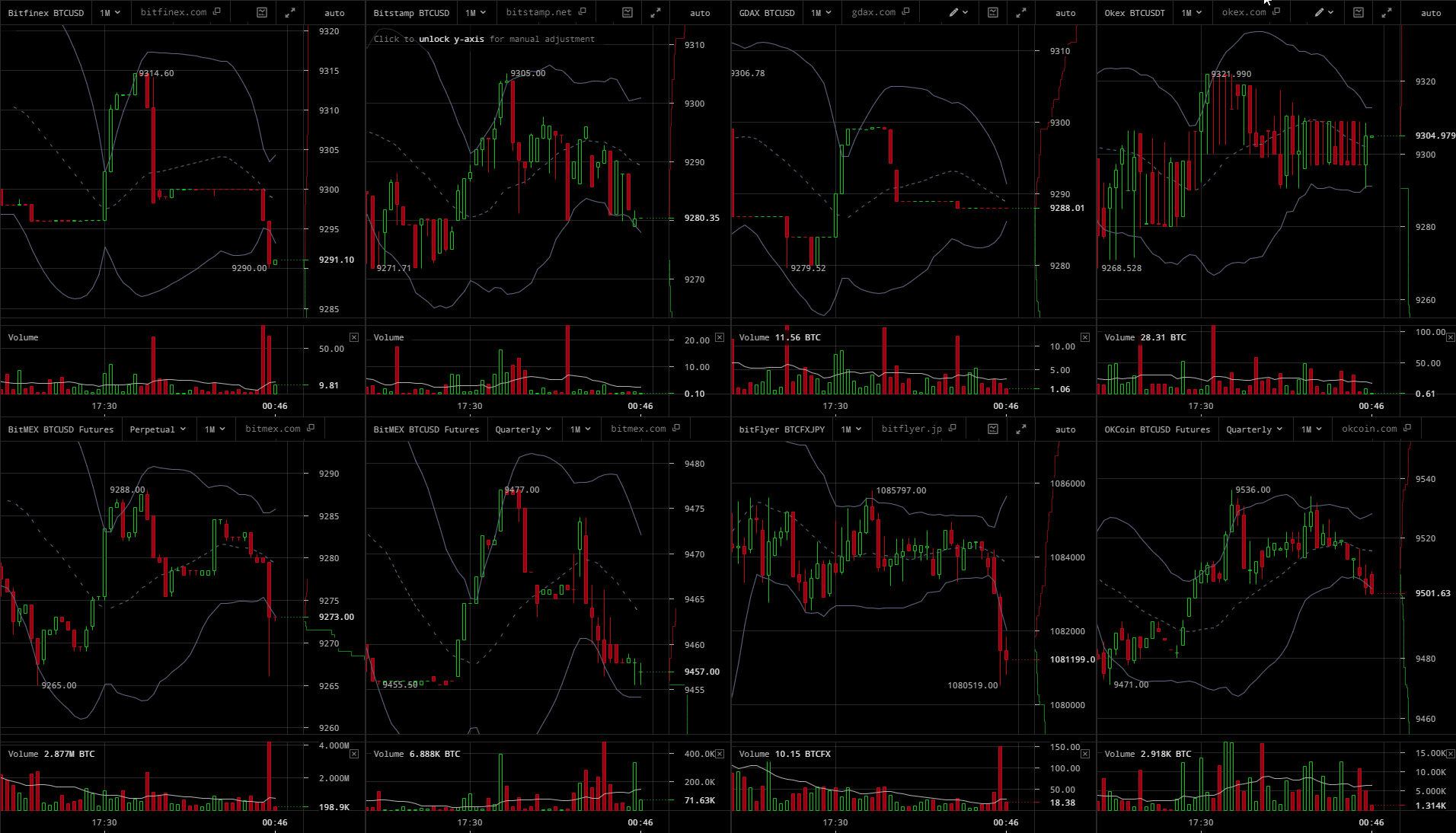 cryptowatch diagramos