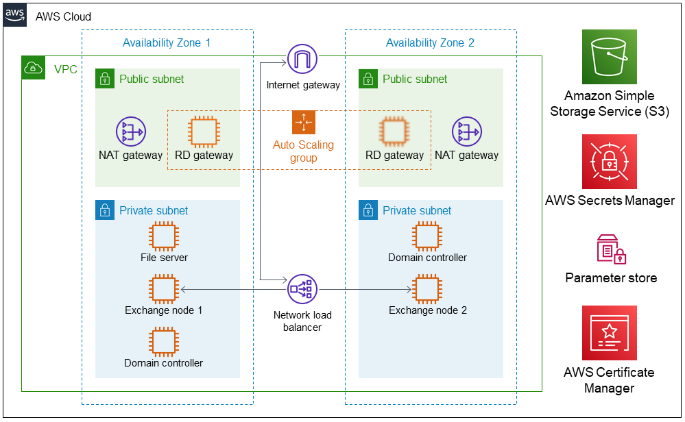 Quick Start architecture for Exchange Server on AWS