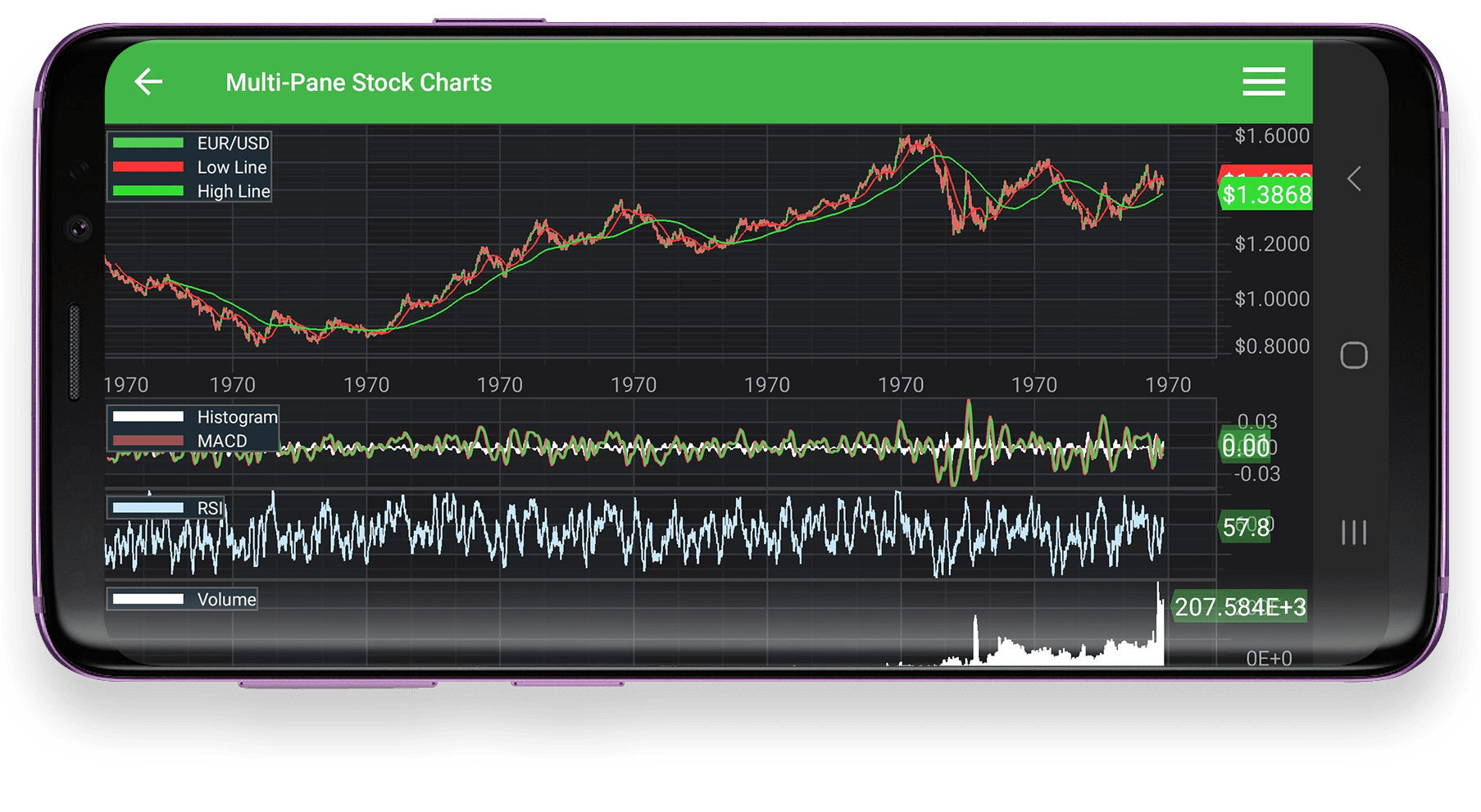 Android Multi-Pane Stock Charts Example