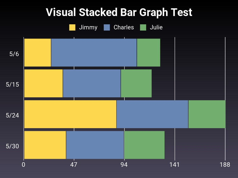 Side stacked bar chart