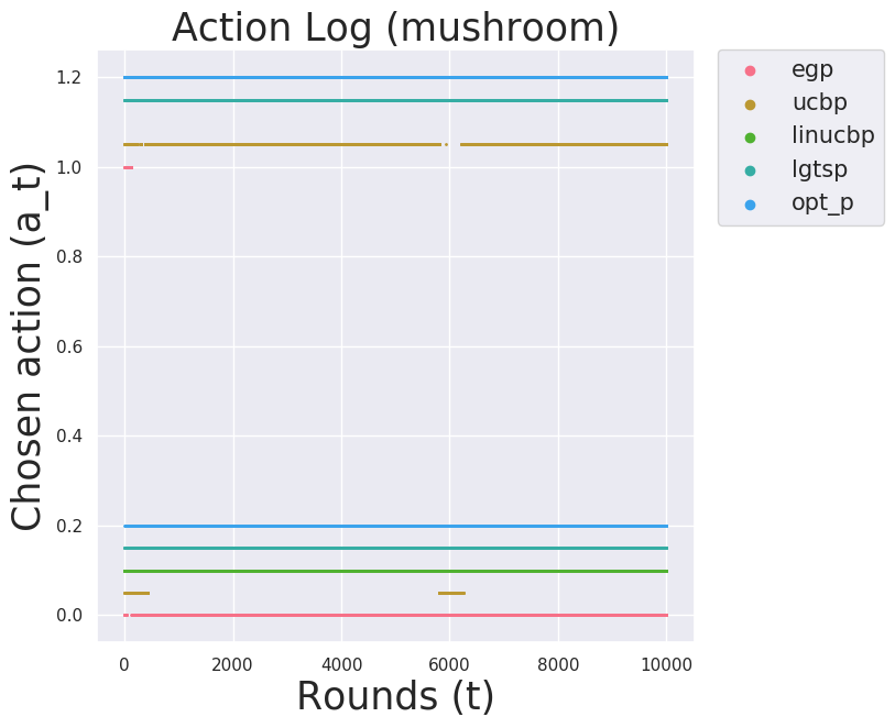 Mushroom Action Distribution