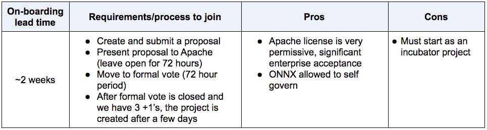 Apache summary