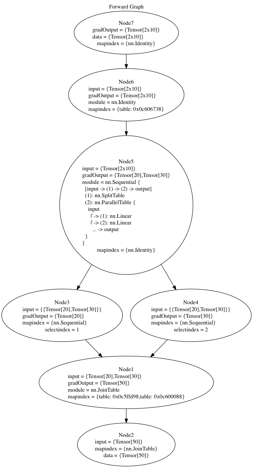 Evaluation of Deep Learning Toolkits