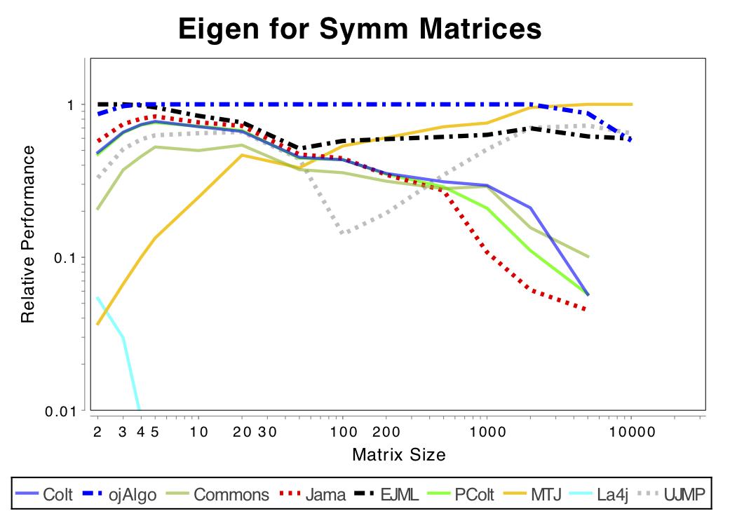 EvD symmetric · optimatika/ojAlgo Wiki · GitHub
