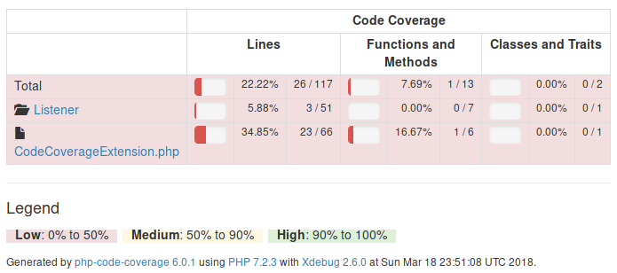 phpspec-code-coverage HTML report