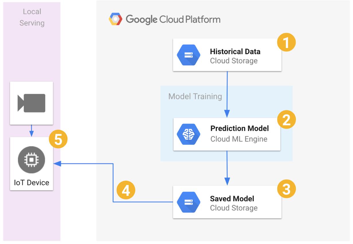 community/index md at master · GoogleCloudPlatform/community · GitHub