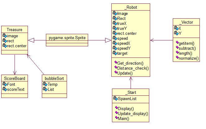 104km a uml model for the program flow design ljefford p3 b2 n a the class diagram has been constructed using rational rose and inheritance can be seen in how the treasure class and the robot class inherits from the ccuart Images