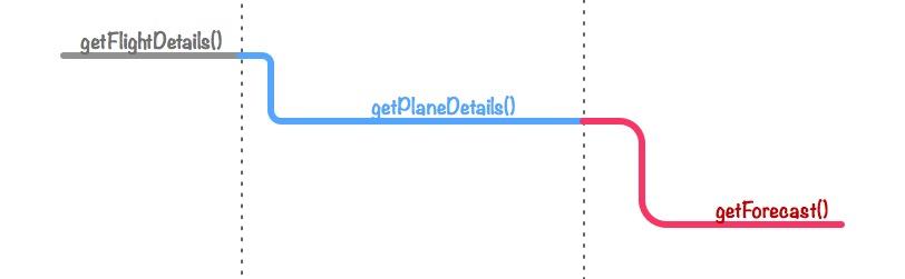 Flight-Chain