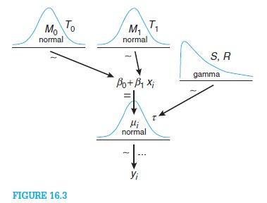 DBDA diagram