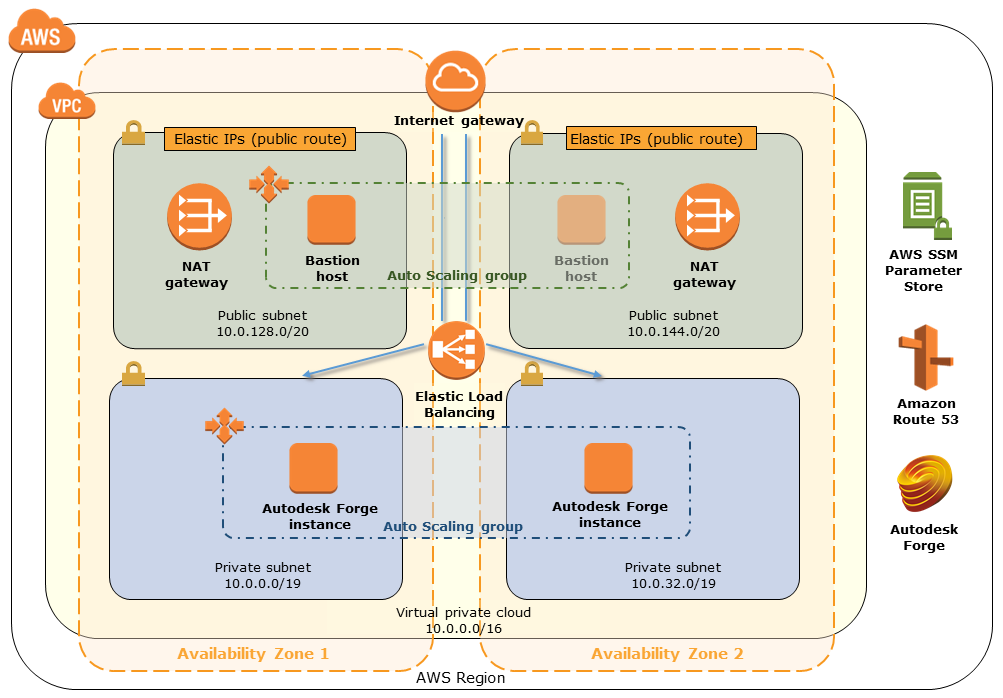 Quick Start architecture for Autodesk Forge on AWS Cloud