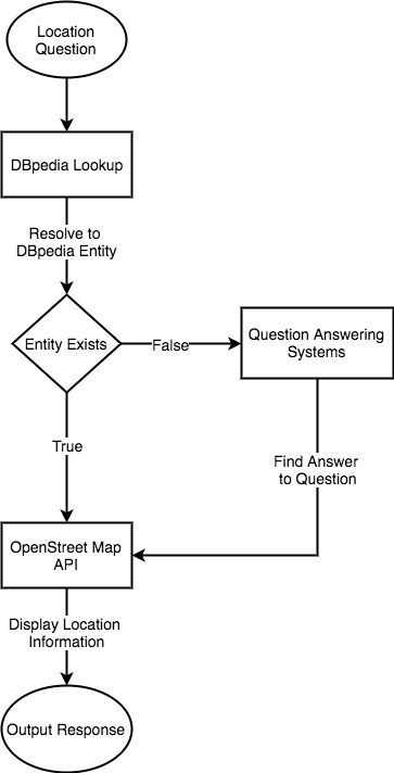 Location Question Workflow