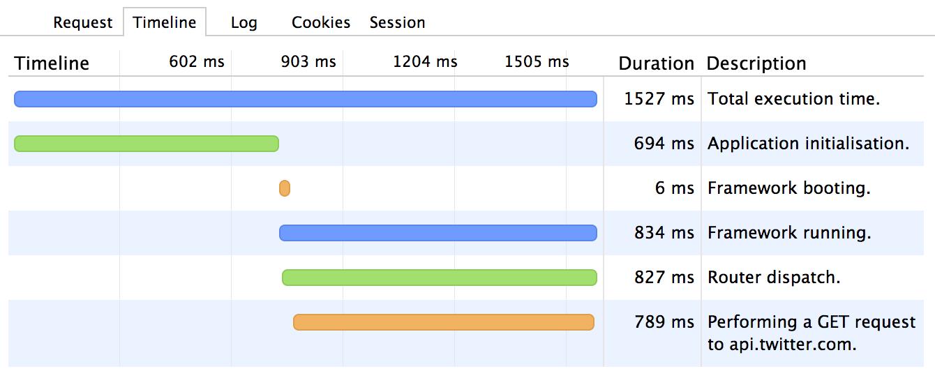 Developer tools timeline