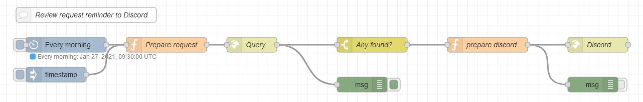 Screenshot of the node setup