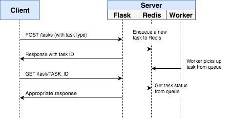 gold-miner/asynchronous-tasks-with-flask-and-redis-queue md at