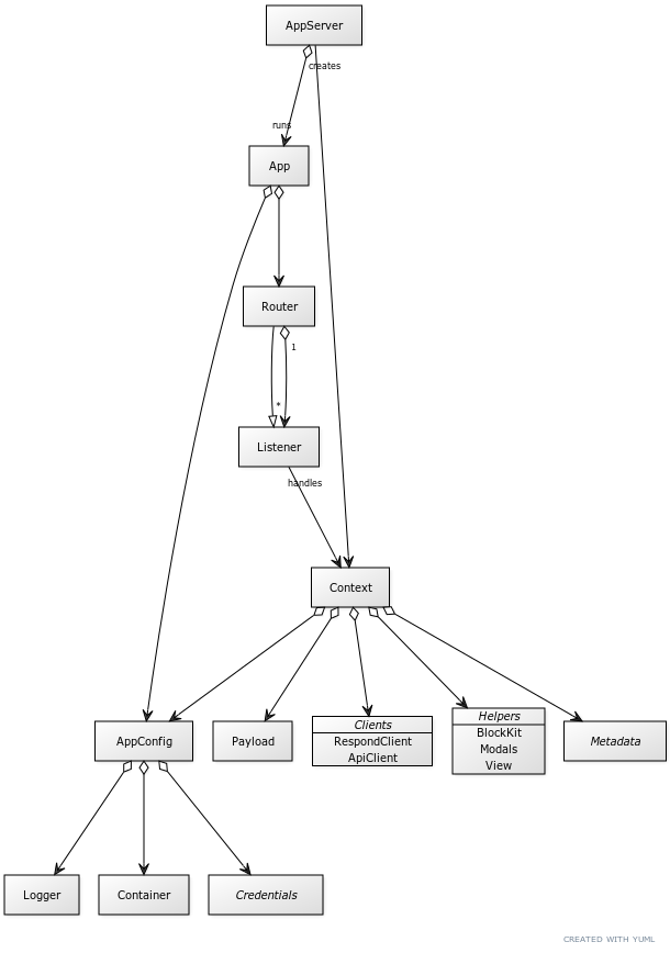 UML diagram of the framework