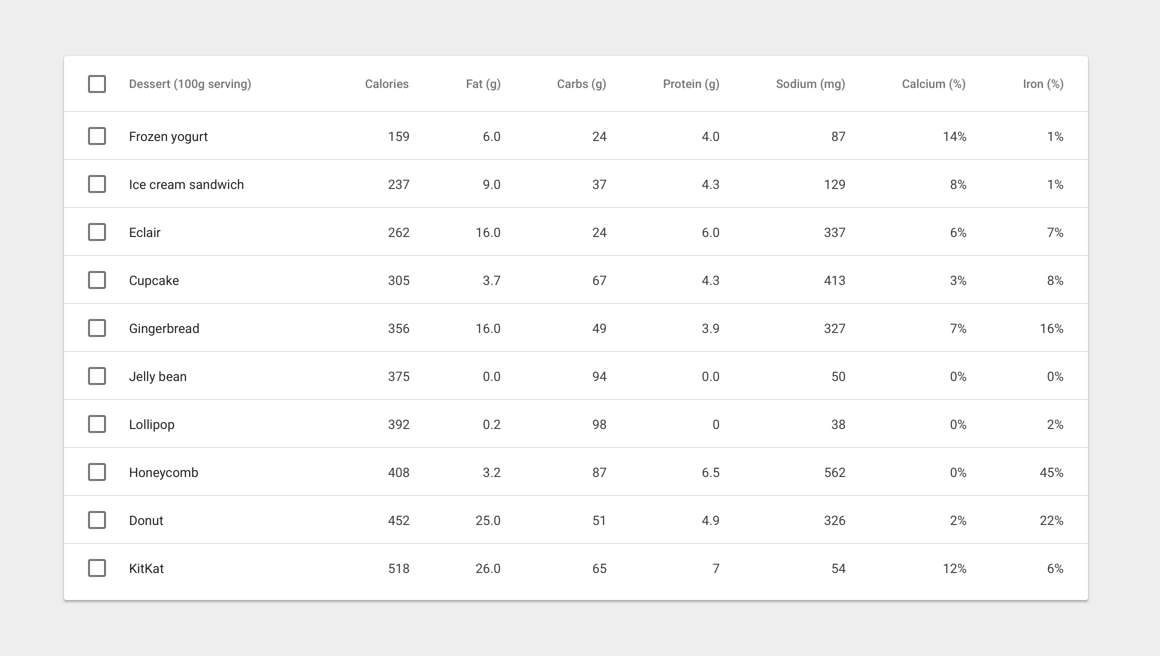 Mdtable table component issue 796 angular material for Table design codepen