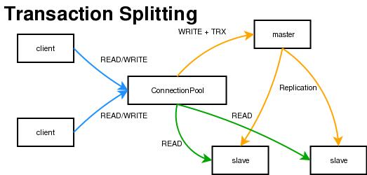 https://raw.github.com/idning/mongoproxy/master/docs/mysql-proxy-types-trx-splitting.png